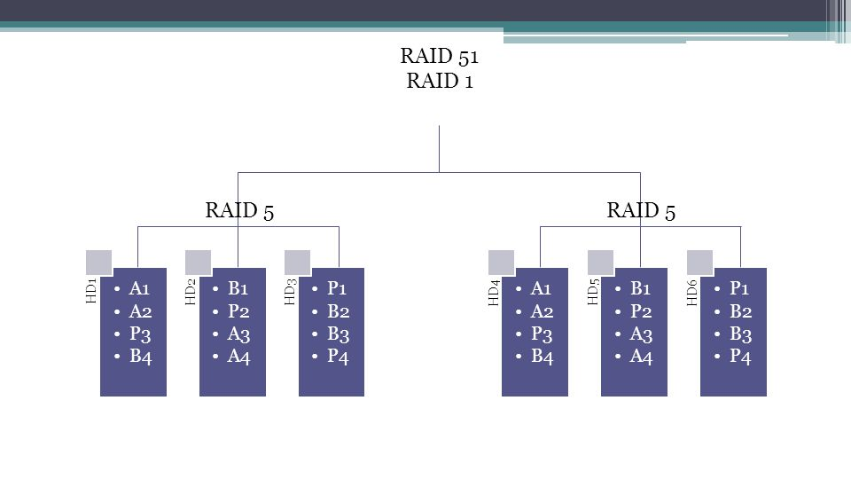 RAID 51 RAID 1 RAID 5 RAID 5 HD1 A1 A2 P3 B4 HD2 B1 P2 A3 A4 HD3 P1 B2