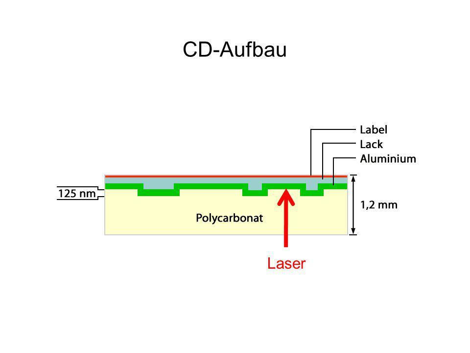 CD-Aufbau Laser