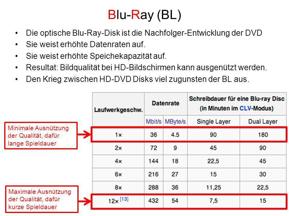 Blu-Ray (BL) Die optische Blu-Ray-Disk ist die Nachfolger-Entwicklung der DVD. Sie weist erhöhte Datenraten auf.