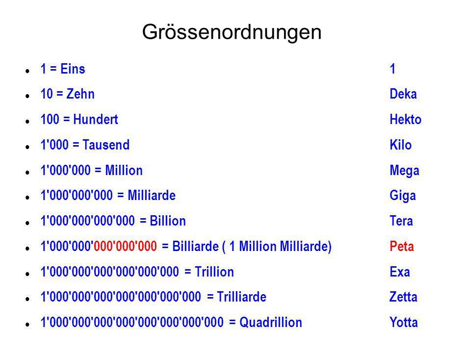 Grössenordnungen 1 = Eins 1 10 = Zehn Deka 100 = Hundert Hekto