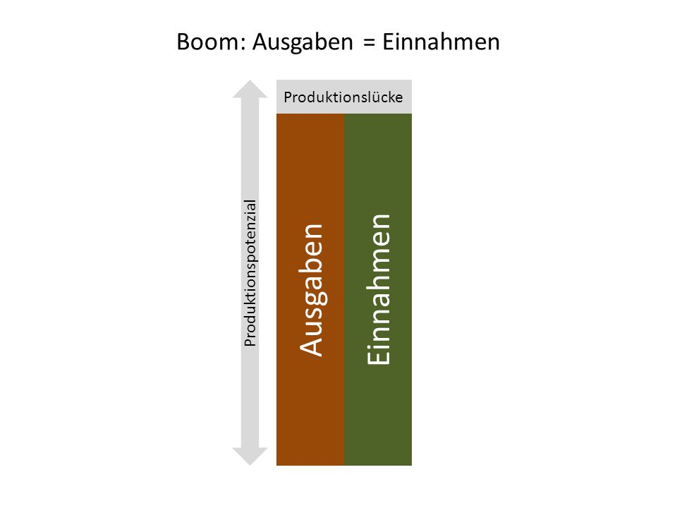 Boom: Ausgaben = Einnahmen