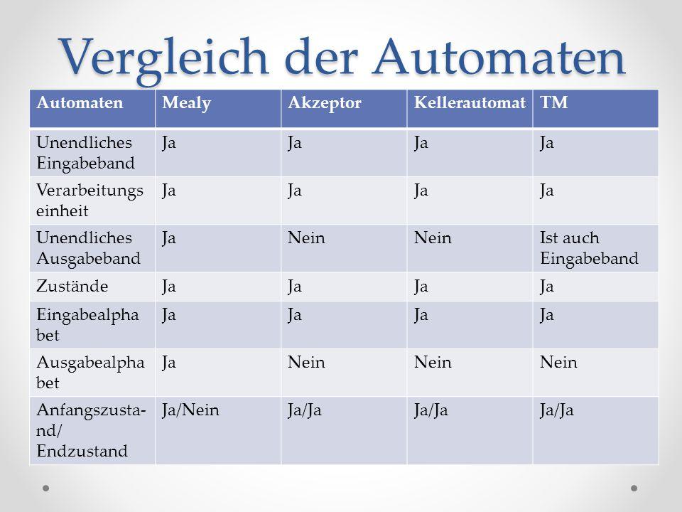 Vergleich der Automaten