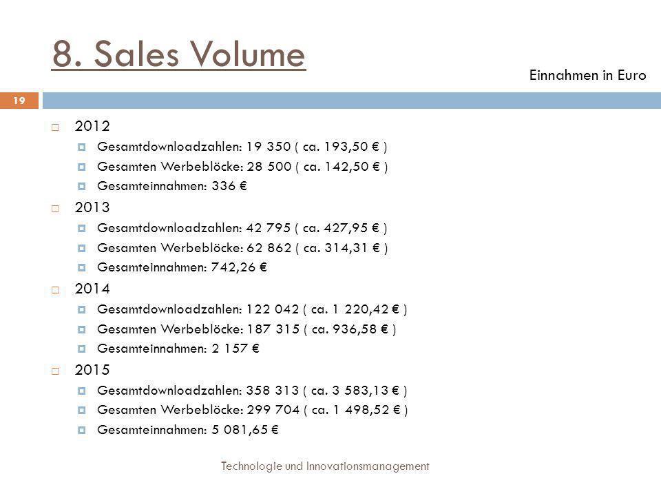 8. Sales Volume Einnahmen in Euro 2012 2013 2014 2015