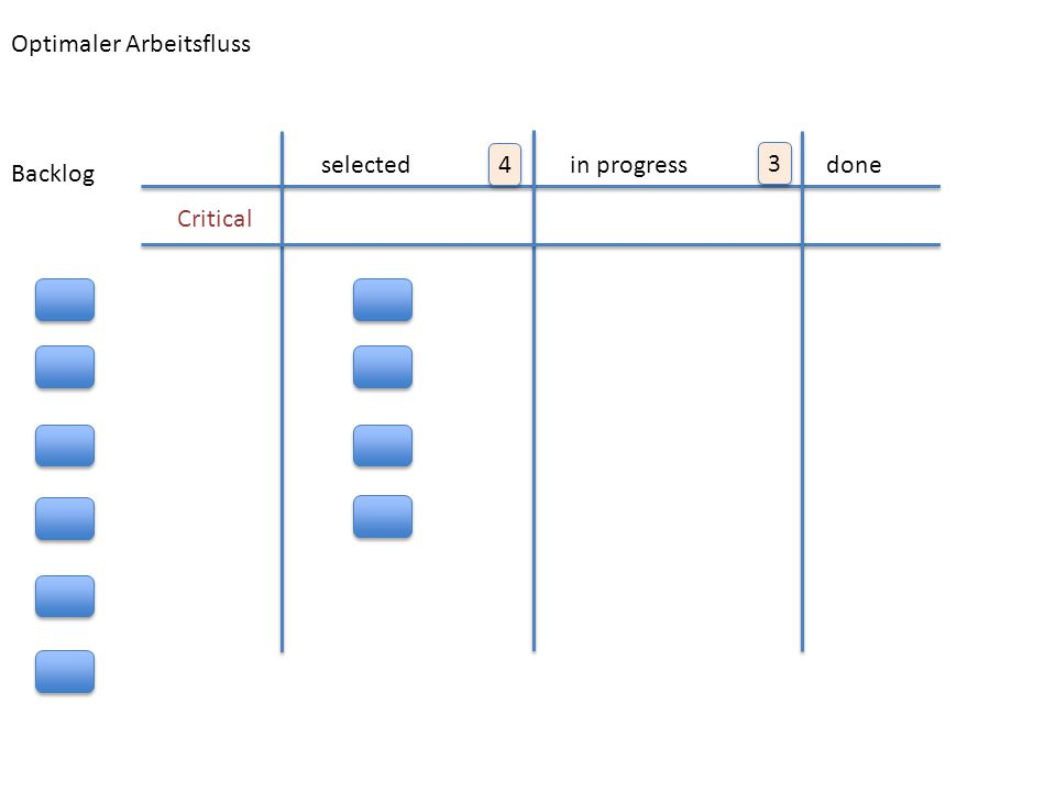 KANBAN FLOW Optimaler Arbeitsfluss selected 4 in progress 3 done