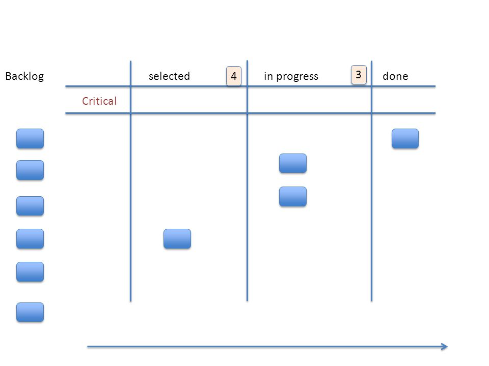 KANBAN FLOW Backlog selected 4 in progress 3 done Critical