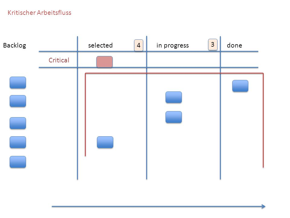 KANBAN FLOW Kritischer Arbeitsfluss Backlog selected 4 in progress 3
