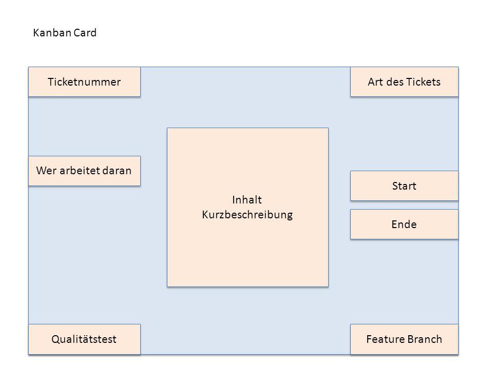 Kanban Card Ticketnummer. Art des Tickets. Inhalt. Kurzbeschreibung. Wer arbeitet daran. Start.