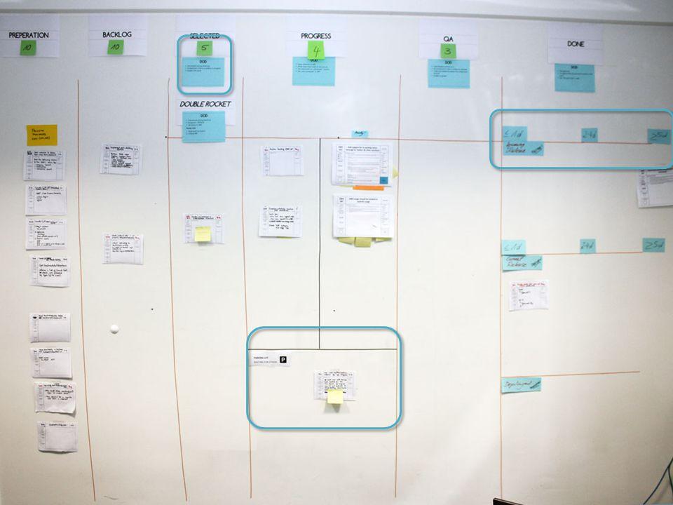 Example Boards 2 Visualisierung Blocker Farbige Karten Themenbereiche