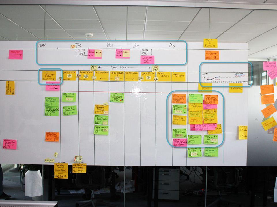 Example Boards 3 Visualisierung Blocker Farbige Karten Themenbereiche