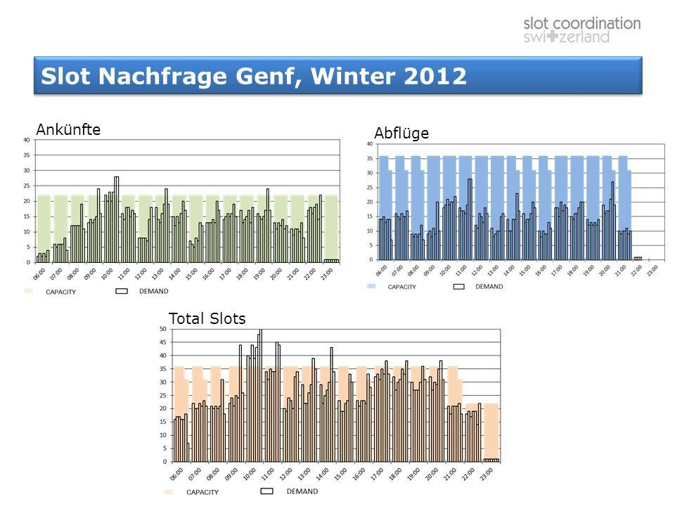 Slot Nachfrage Genf, Winter 2012
