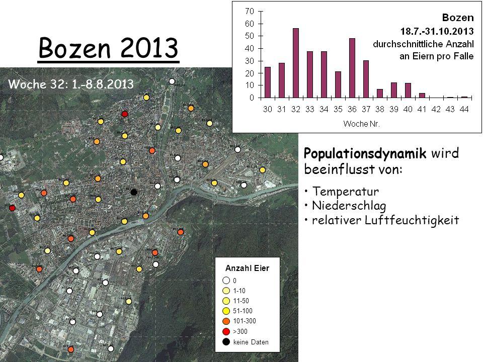 Bozen 2013 Populationsdynamik wird beeinflusst von:
