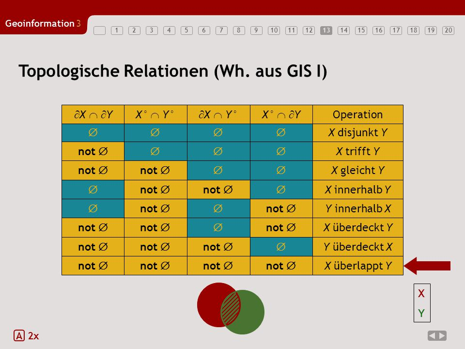 Topologische Relationen (Wh. aus GIS I)