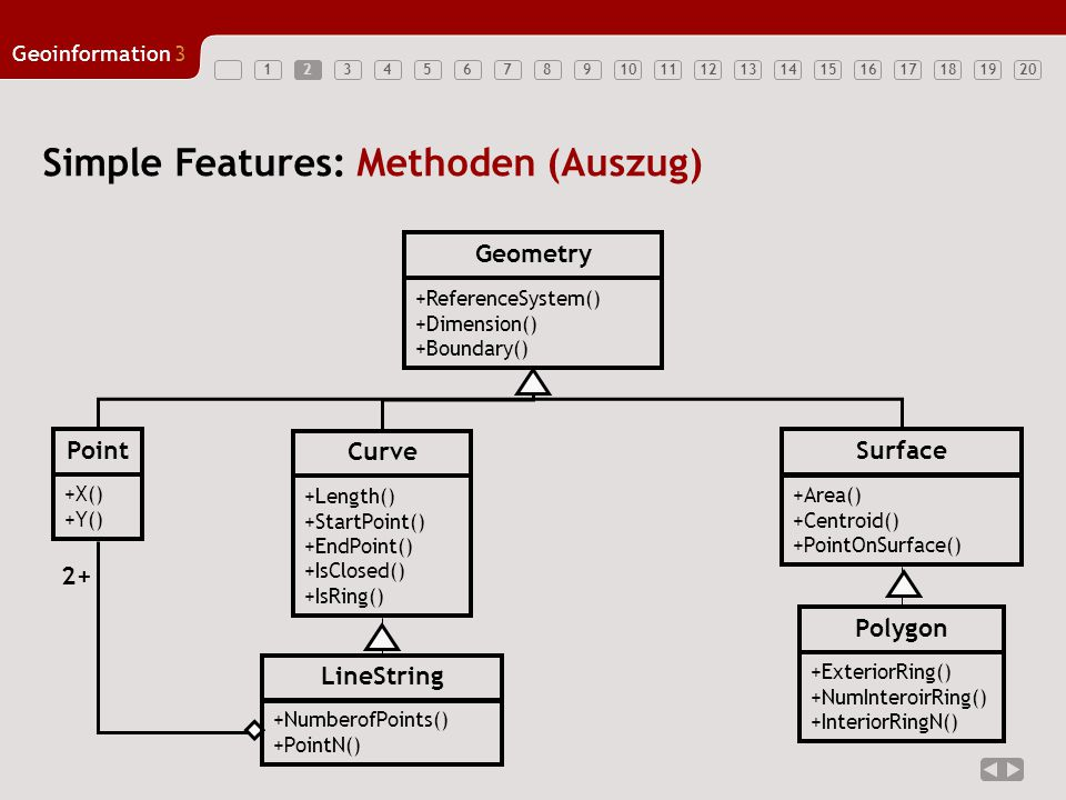Simple Features: Methoden (Auszug)