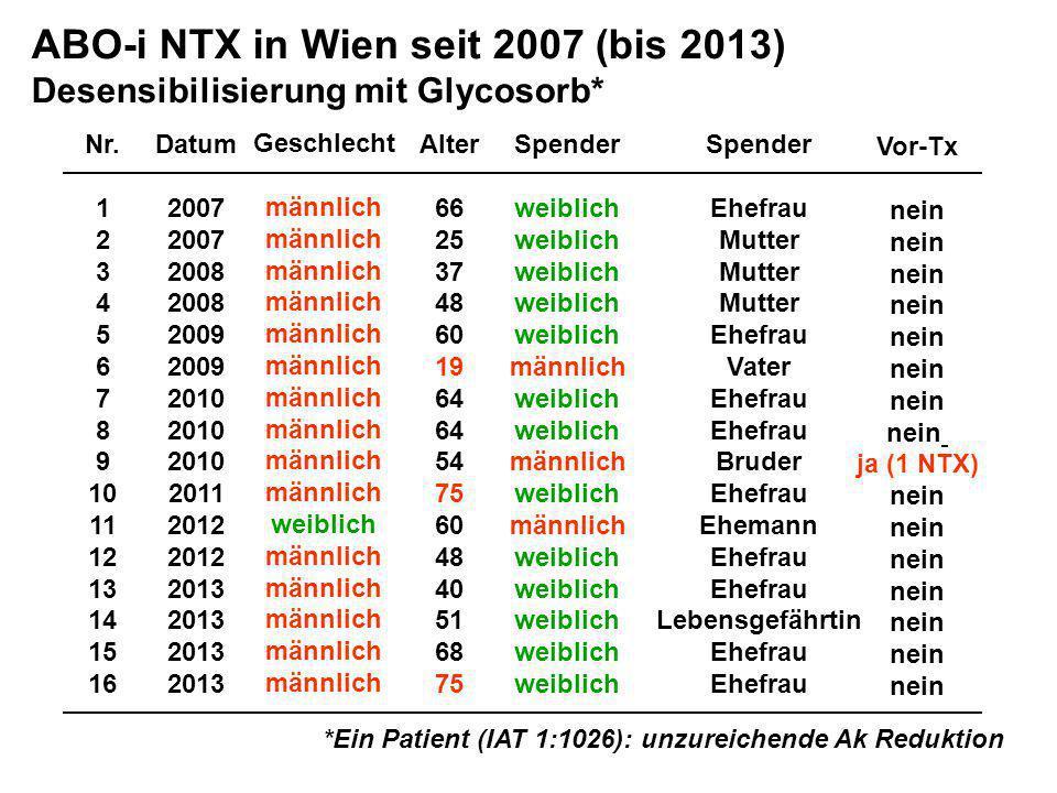 ABO-i NTX in Wien seit 2007 (bis 2013)