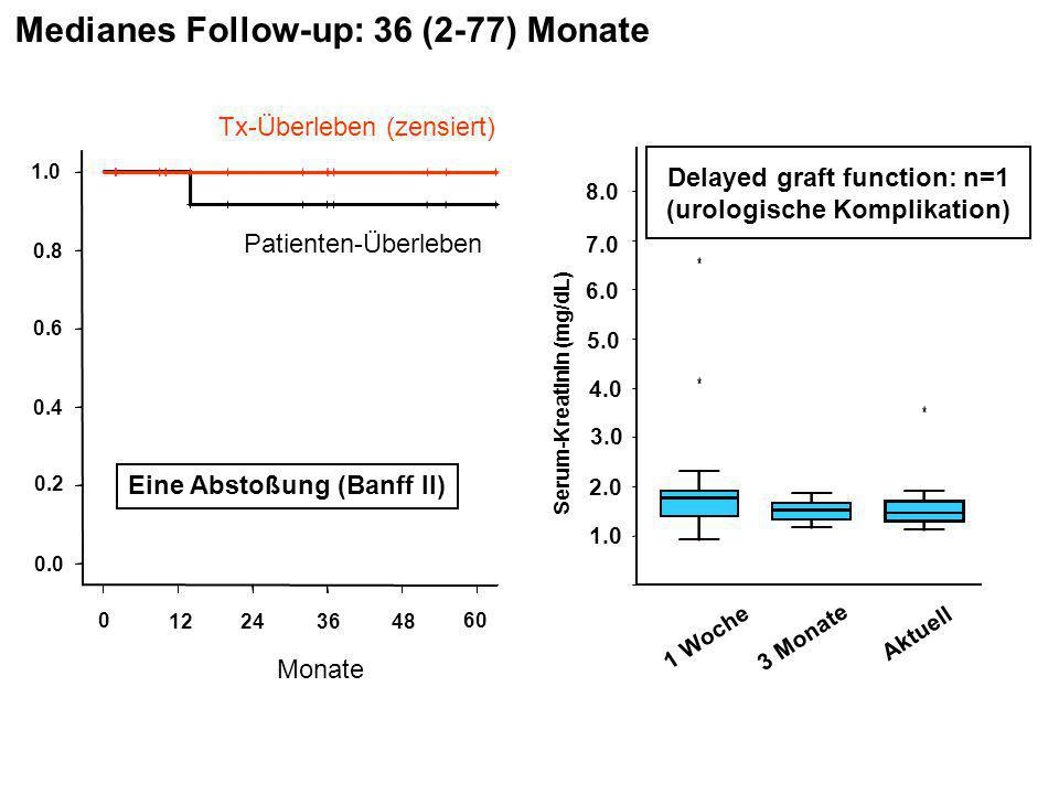 Delayed graft function: n=1 (urologische Komplikation)