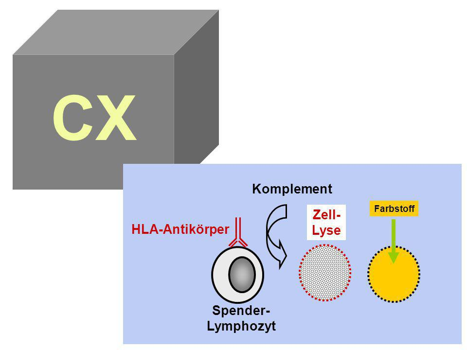 CX Komplement Farbstoff Zell- Lyse HLA-Antikörper Spender-Lymphozyt