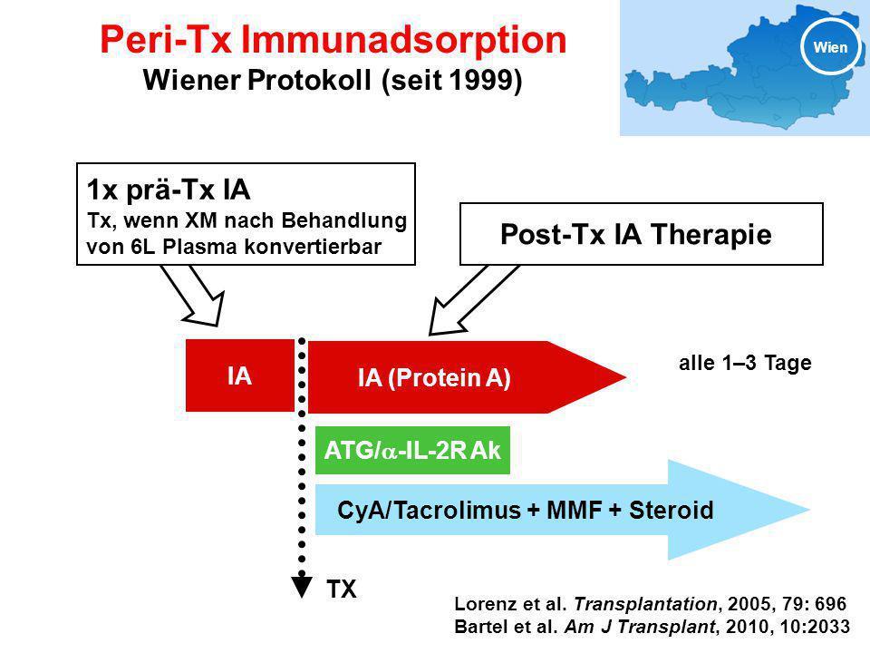 Peri-Tx Immunadsorption Wiener Protokoll (seit 1999)