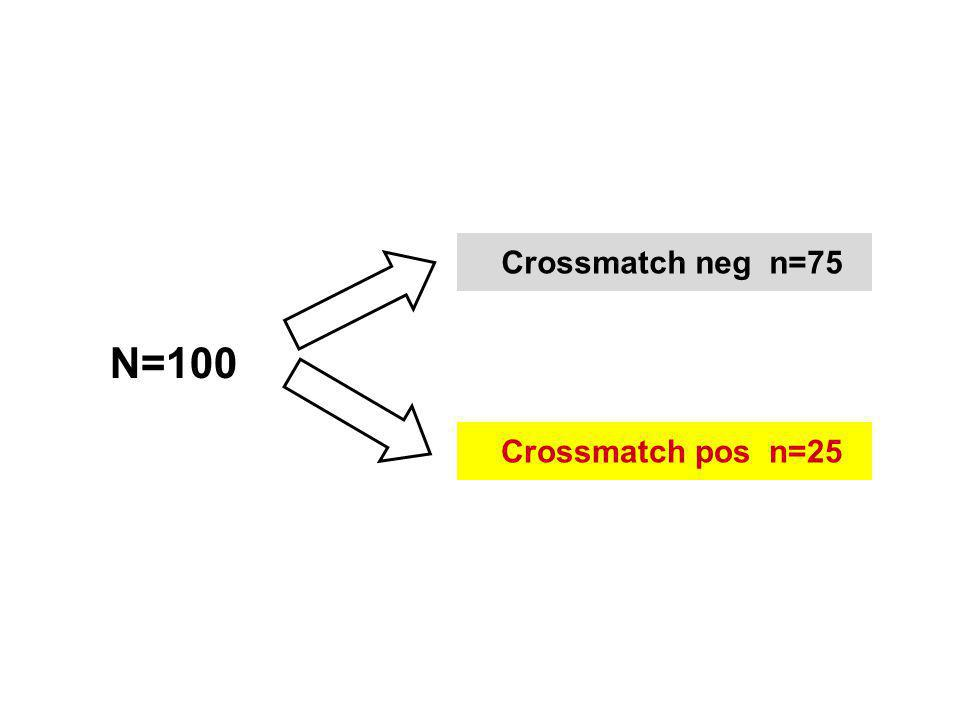 Crossmatch neg n=75 N=100 Crossmatch pos n=25