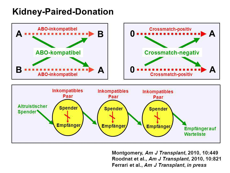 Kidney-Paired-Donation