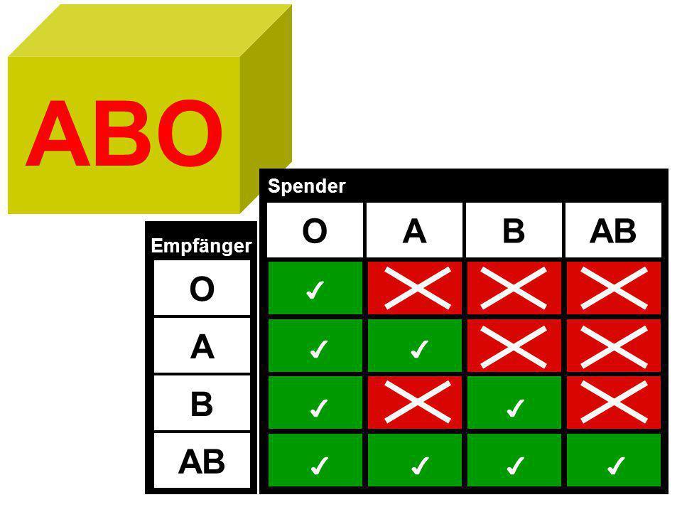 ABO Spender O A B AB Empfänger O ✔ A ✔ ✔ B ✔ ✔ AB ✔ ✔ ✔ ✔