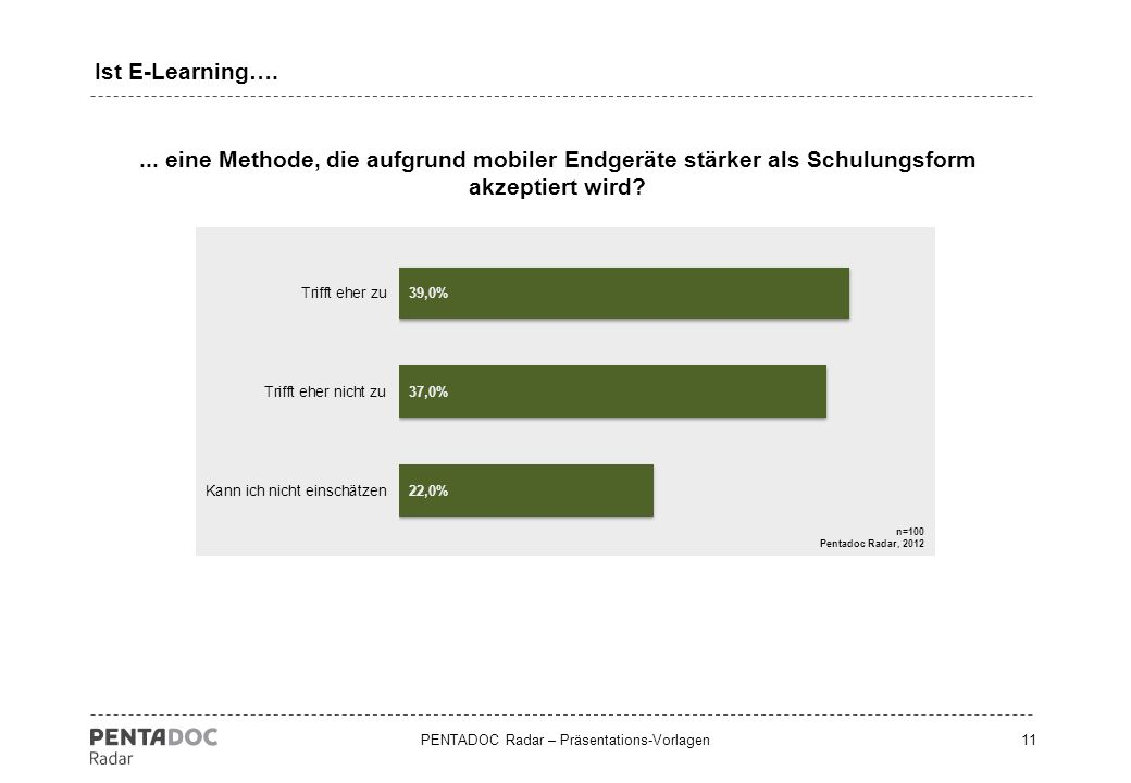 Ist E-Learning…. ...