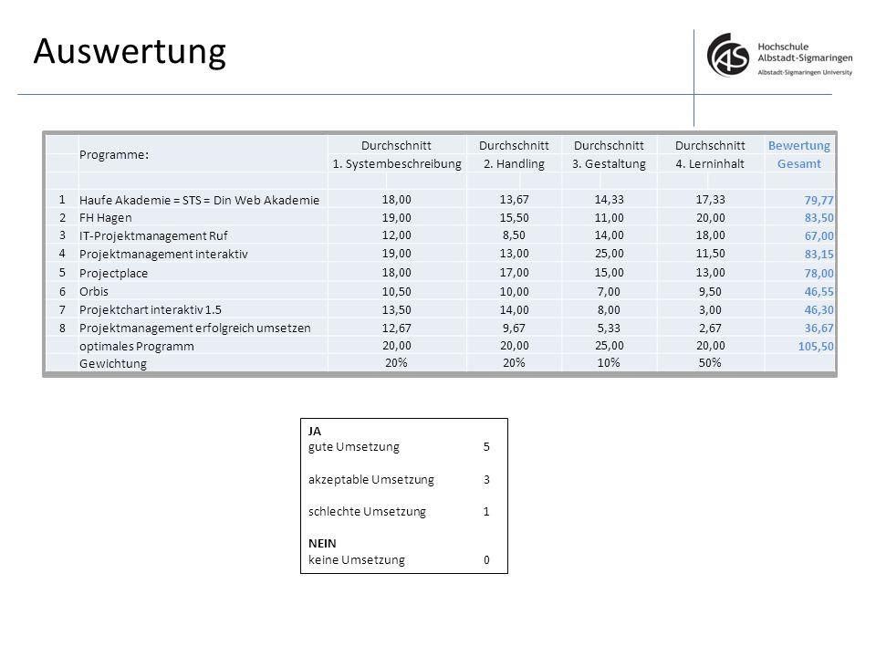Auswertung Programme: Durchschnitt Bewertung 1. Systembeschreibung
