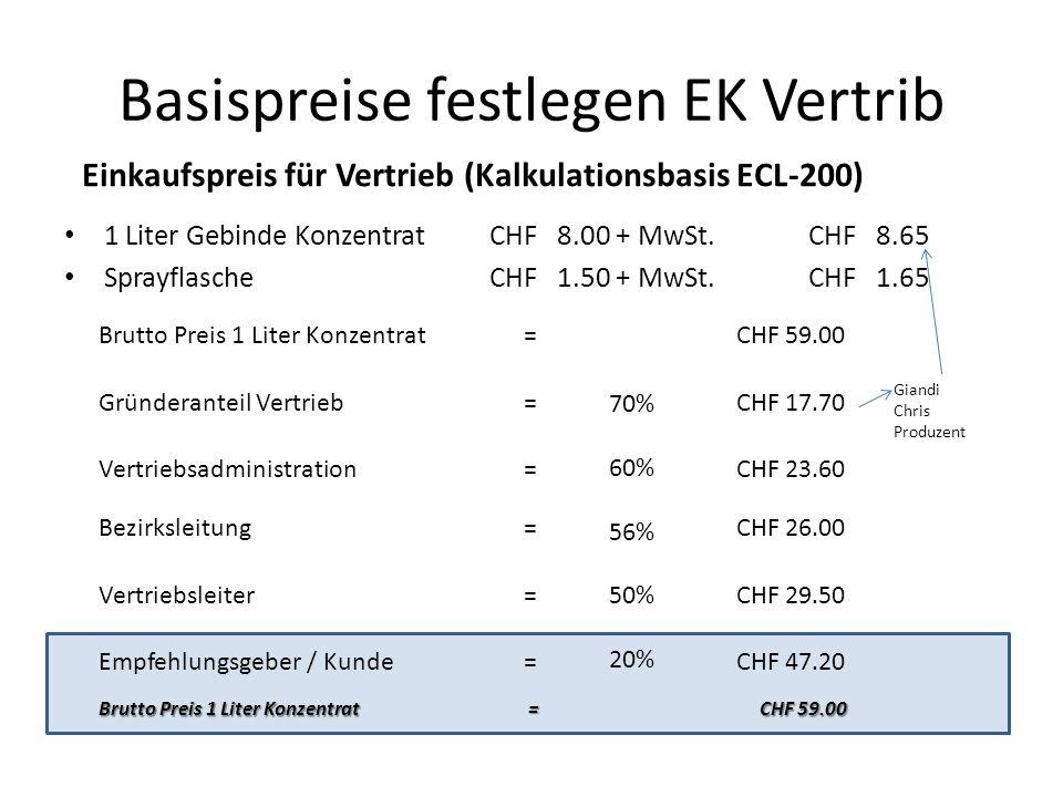 Basispreise festlegen EK Vertrib