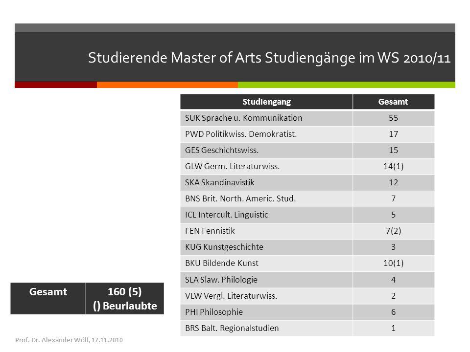 Studierende Master of Arts Studiengänge im WS 2010/11