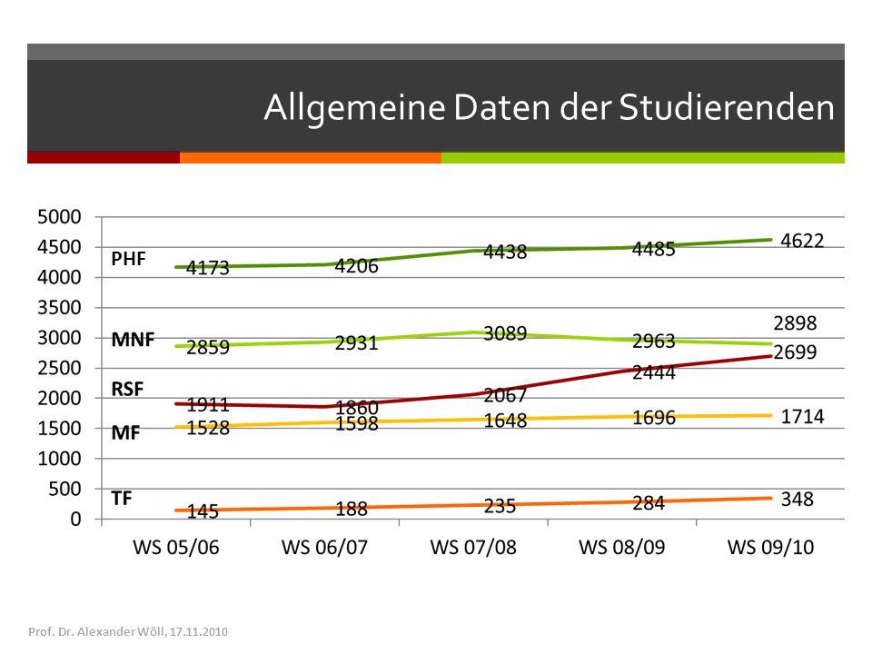 Allgemeine Daten der Studierenden