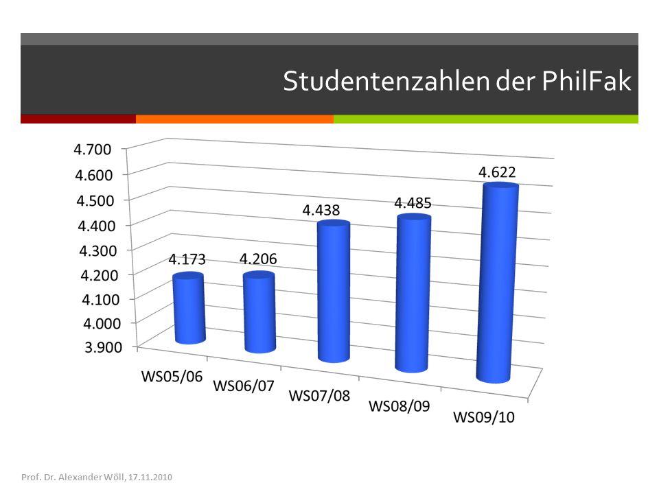 Studentenzahlen der PhilFak