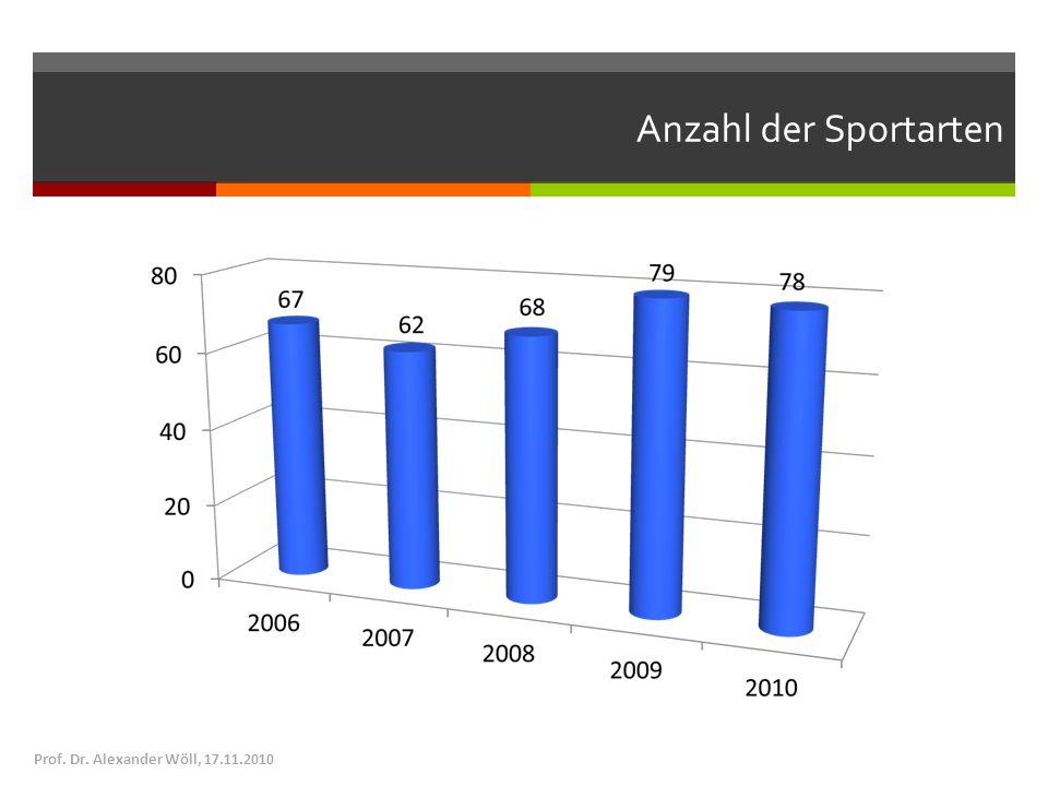 Anzahl der Sportarten Prof. Dr. Alexander Wöll, 17.11.2010