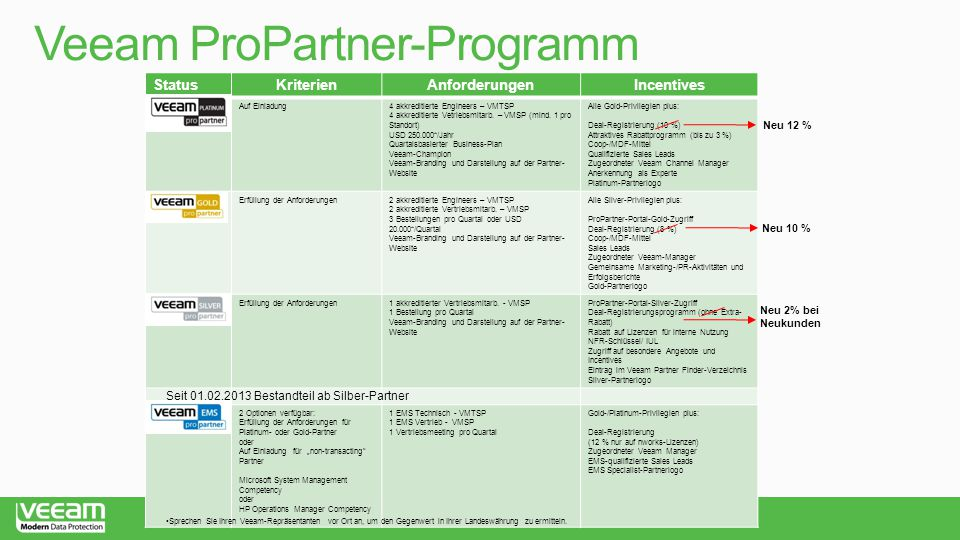 Veeam ProPartner-Programm