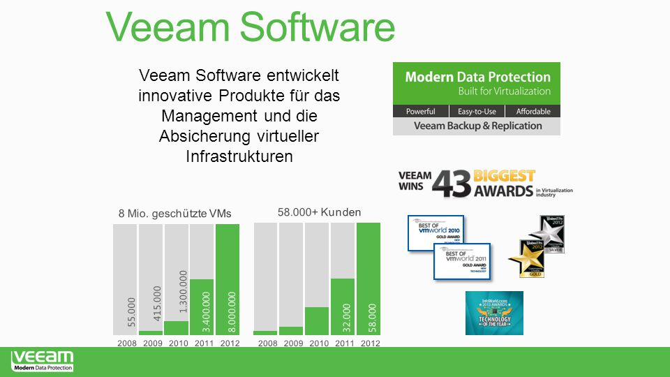 Veeam Software Veeam Software entwickelt innovative Produkte für das Management und die Absicherung virtueller Infrastrukturen.