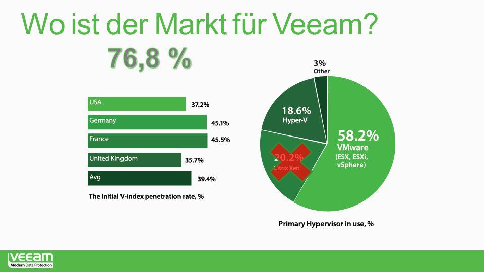 Wo ist der Markt für Veeam
