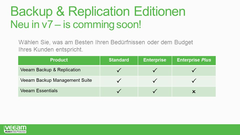Backup & Replication Editionen Neu in v7 – is comming soon!
