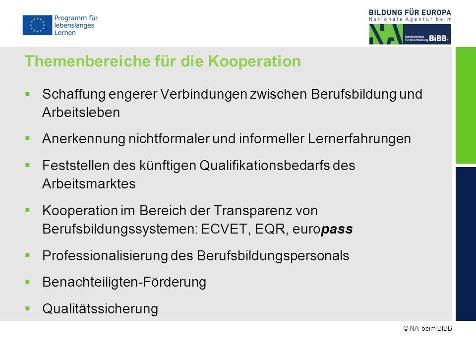 Themenbereiche für die Kooperation