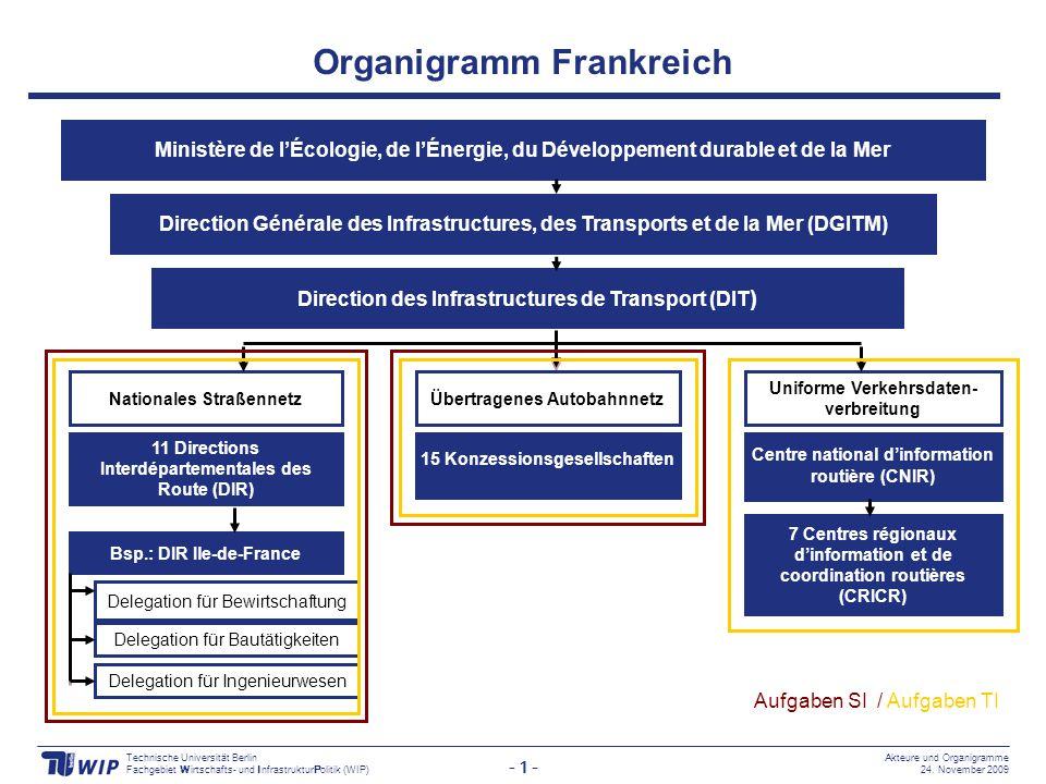 Organigramm Frankreich