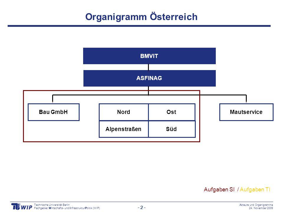 Organigramm Österreich