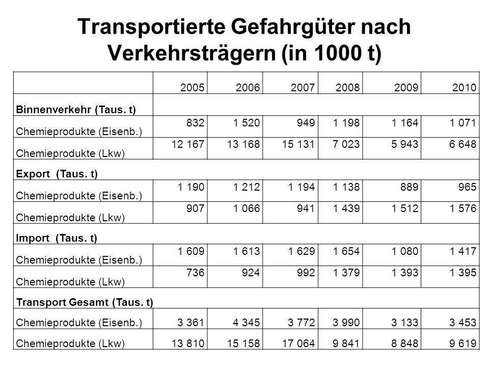 Transportierte Gefahrgüter nach Verkehrsträgern (in 1000 t)
