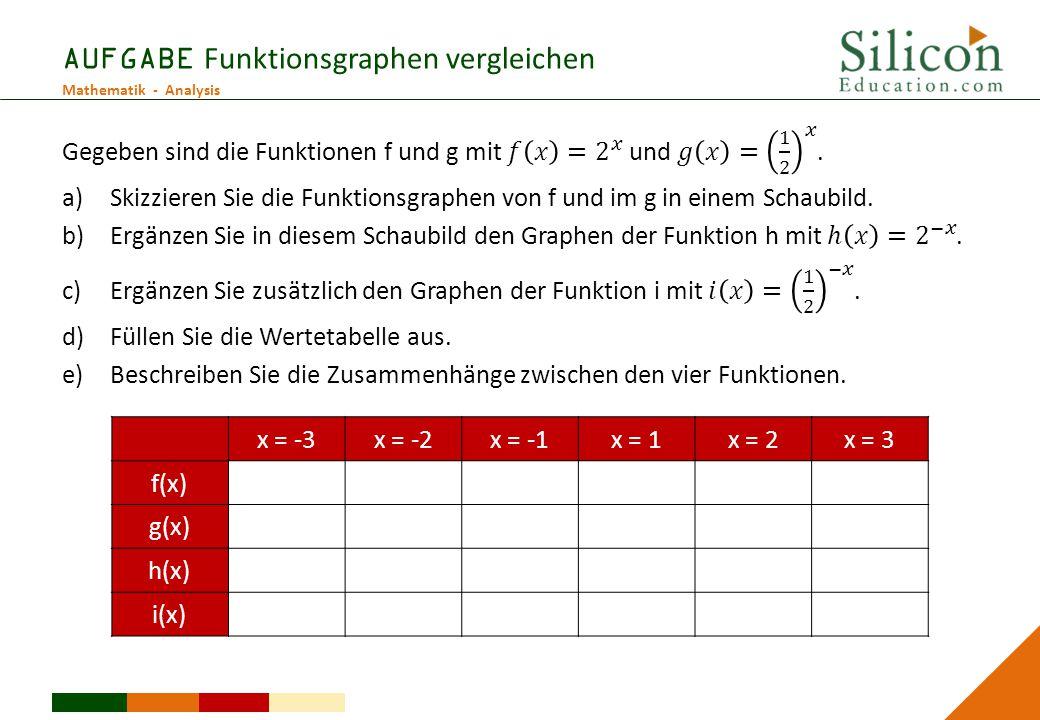 AUFGABE Funktionsgraphen vergleichen