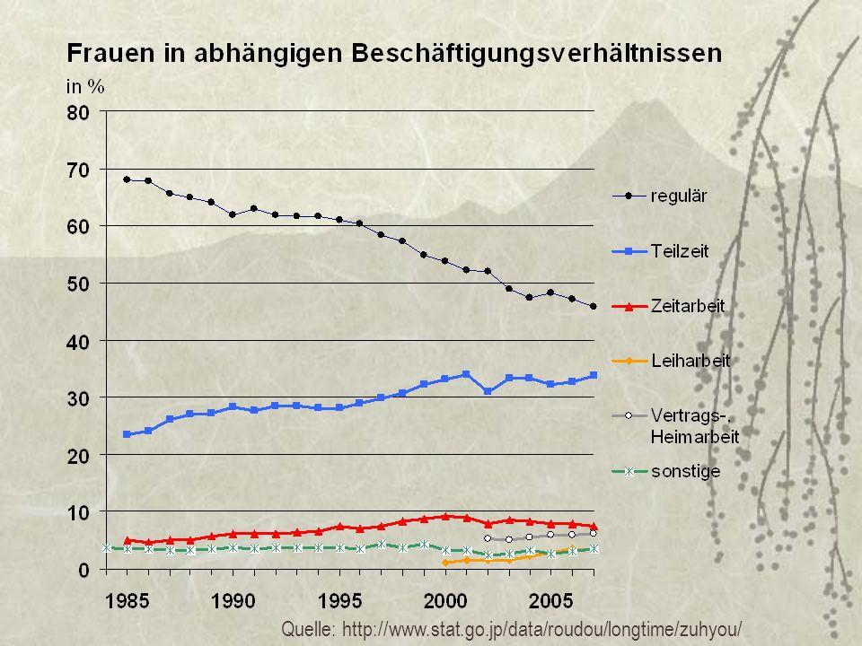 Quelle: http://www.stat.go.jp/data/roudou/longtime/zuhyou/