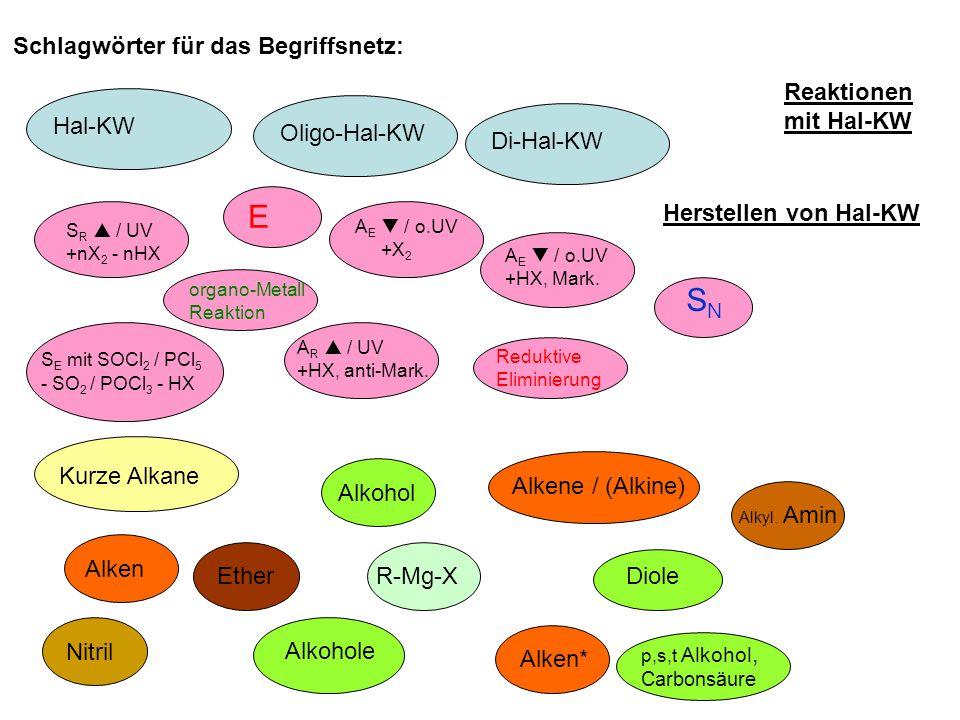 E SN Schlagwörter für das Begriffsnetz: Reaktionen mit Hal-KW Hal-KW