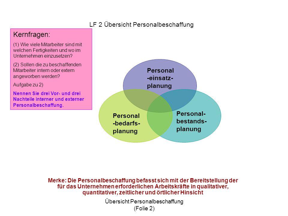 LF 2 Übersicht Personalbeschaffung