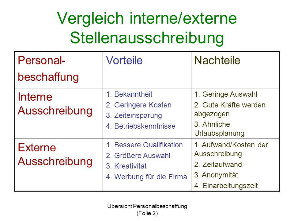 Vergleich interne/externe Stellenausschreibung