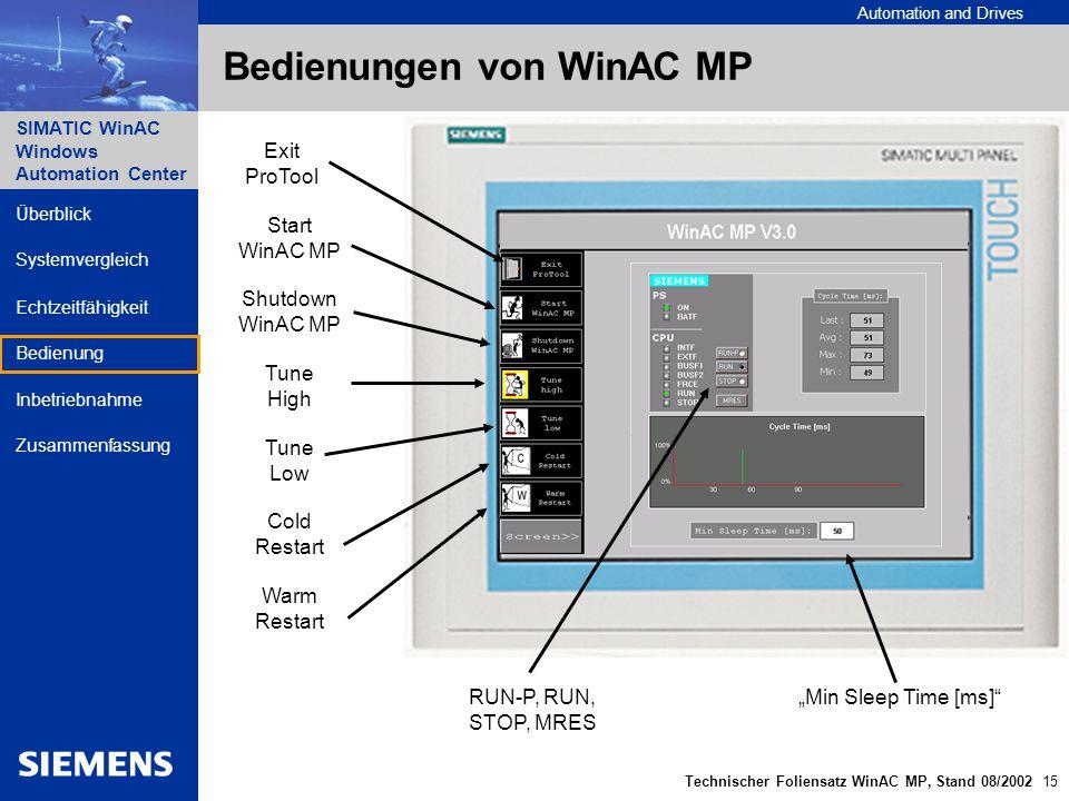 Bedienungen von WinAC MP