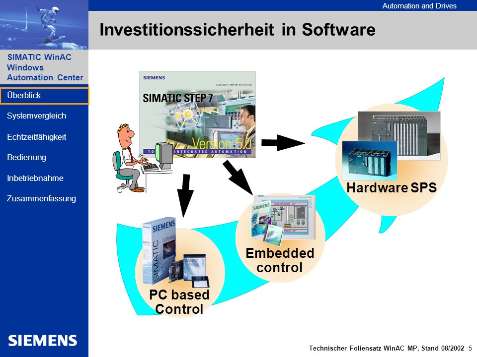 Investitionssicherheit in Software