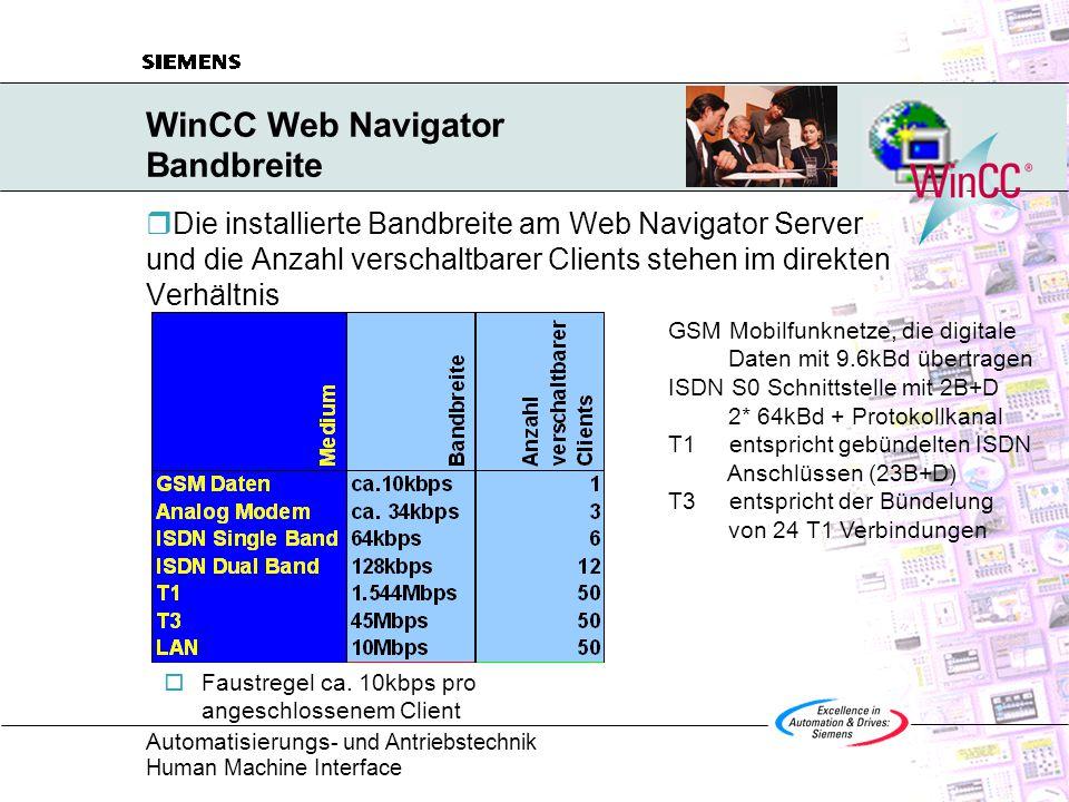 WinCC Web Navigator Bandbreite