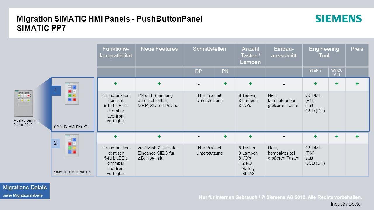 Migration SIMATIC HMI Panels - PushButtonPanel SIMATIC PP7