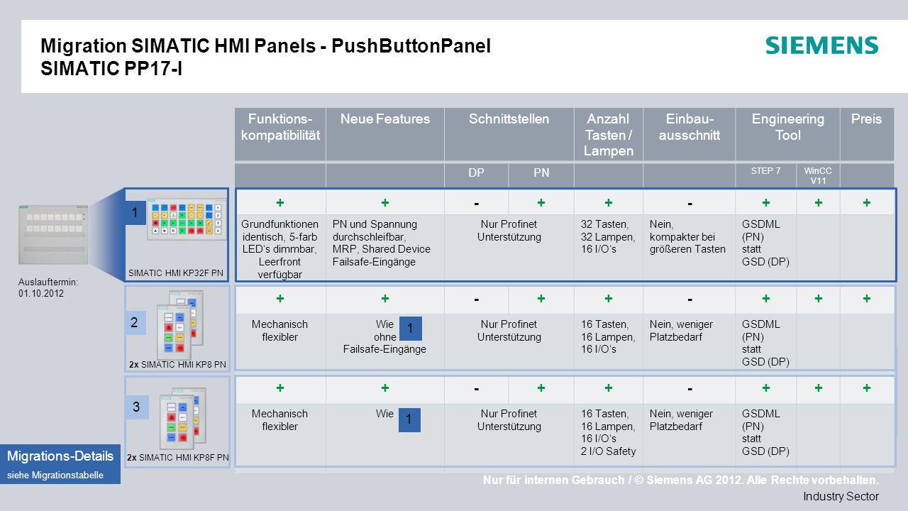 Migration SIMATIC HMI Panels - PushButtonPanel SIMATIC PP17-I