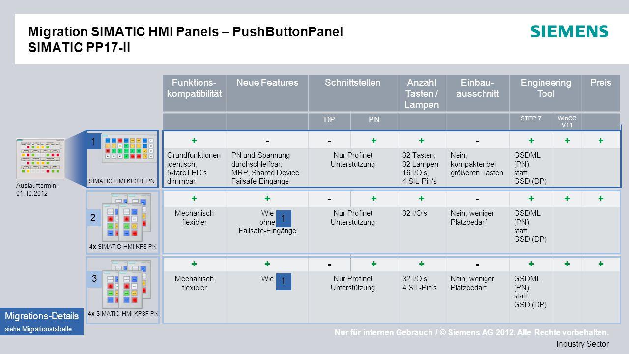 Migration SIMATIC HMI Panels – PushButtonPanel SIMATIC PP17-II